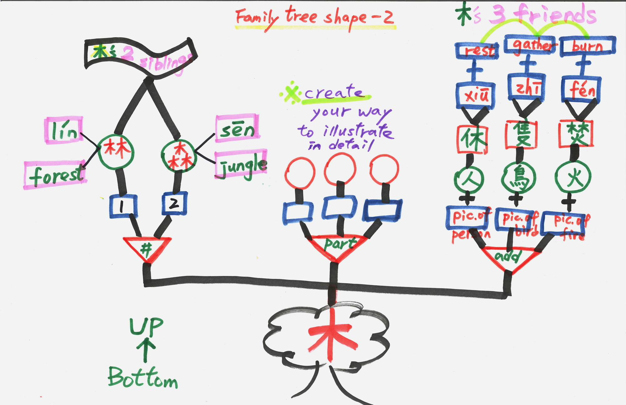 family type Types of family and forms of family explained different types of families,  structures, family forms in sociology types of family in india, family types in india,  types.